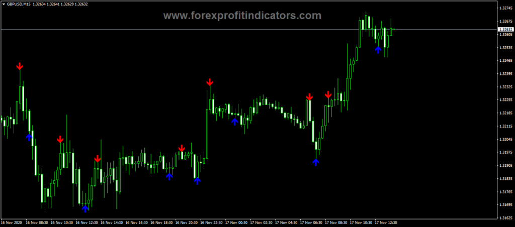 Forex Holy Grail Indicator
