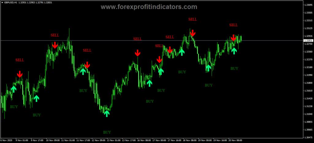 Forex Isha Indicator V5.0