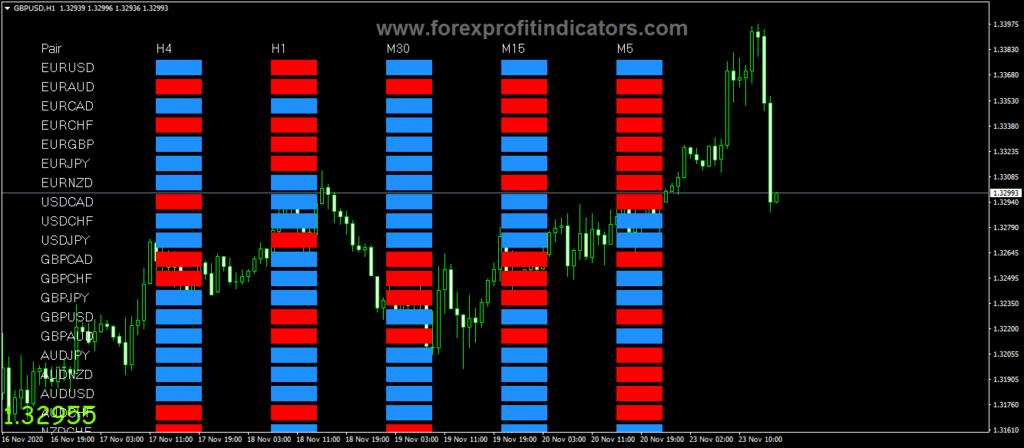 Forex Market PRO Indicator
