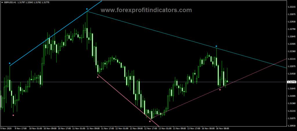 Forex Fractals adjustable period trend lines mtf