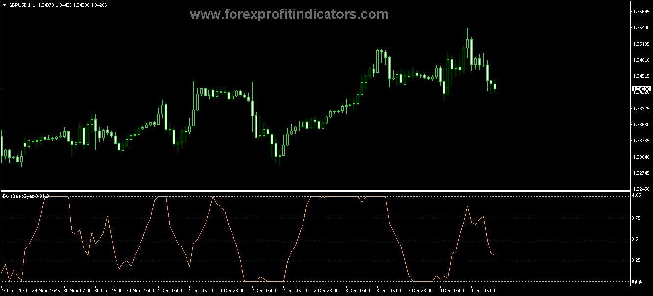 Best Top 8 Most popular Bull-Bear Forex trading System