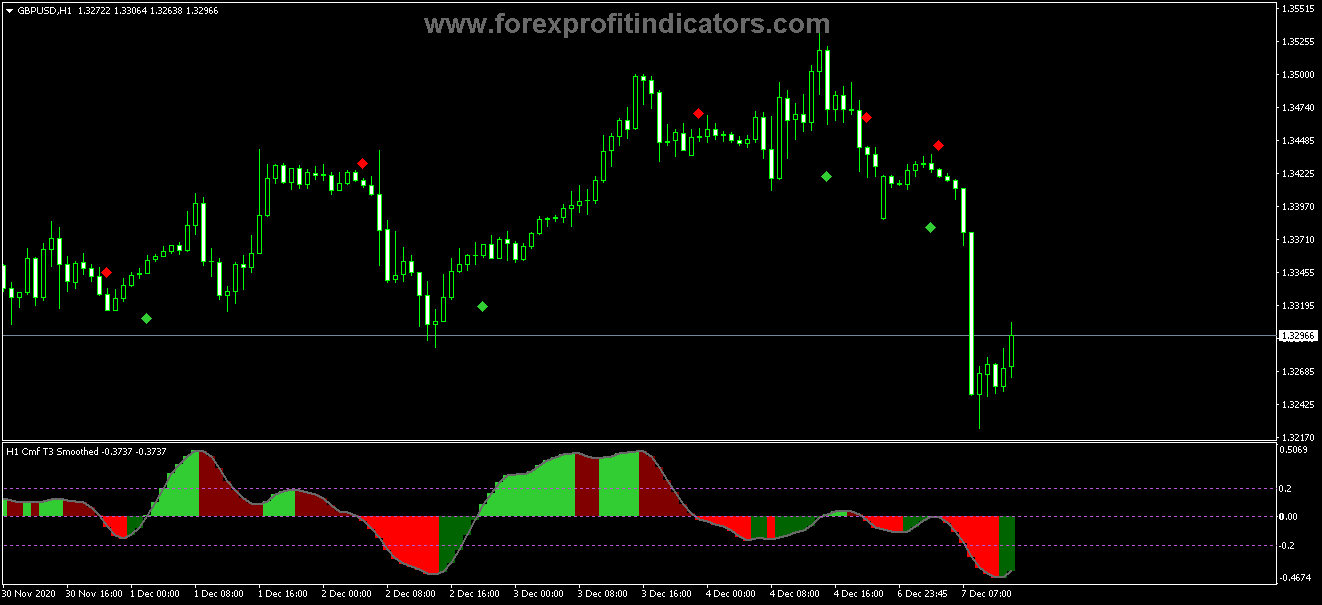 Free Download 9 Best Highly effective Chaikin Scalp indicators