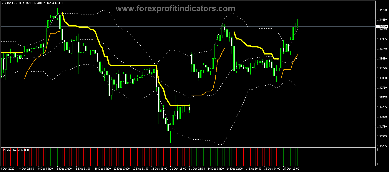 658.Free Download Forex Channel Filter Scalping Strategy