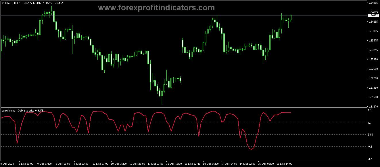 Free Download Forex Correlation Osma Price Indicator