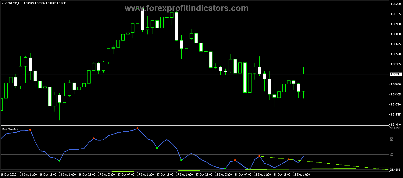 Free Download Forex Divergence RSI Petr Indicator