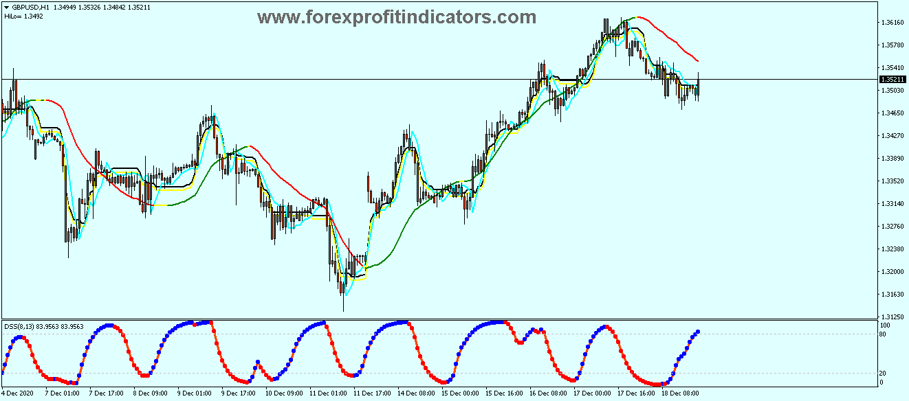 Free Download Forex Extreme Modified Scalping Strategy