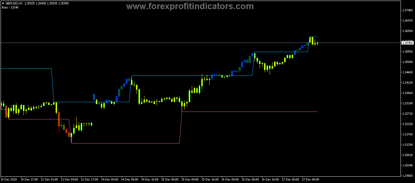 Free Download Forex Fractal Channel Price Period Candles Indicator
