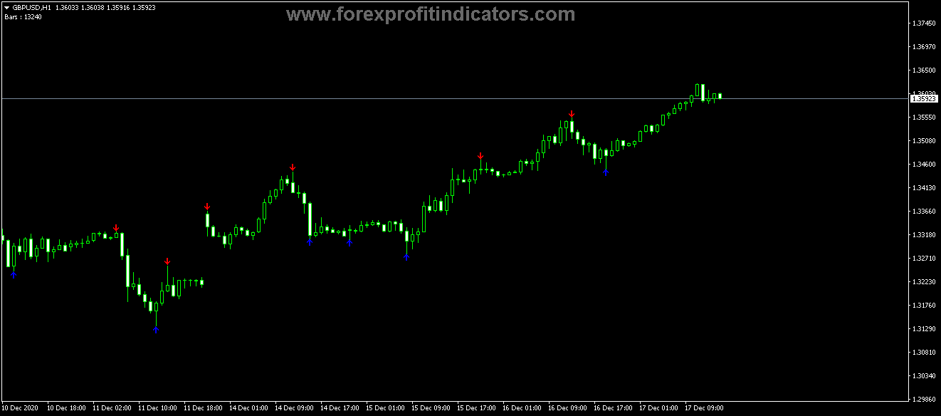 Free Download Forex Fractal Ex Buy Sell Arrows Indicator