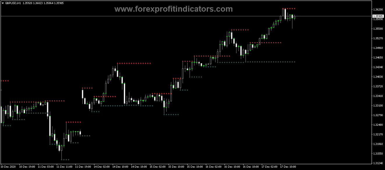 Free Download Forex Fractal Support Resistance CH Indicator