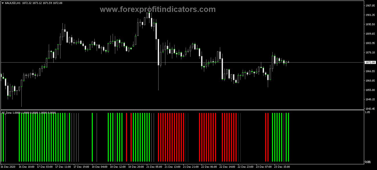 Free Download Forex GI Alligator Zone Indicator