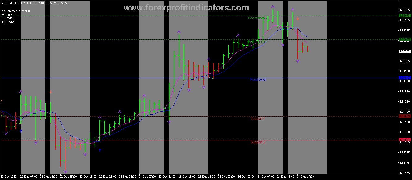 Awesome Forex indicator Collection Be hurry to Use