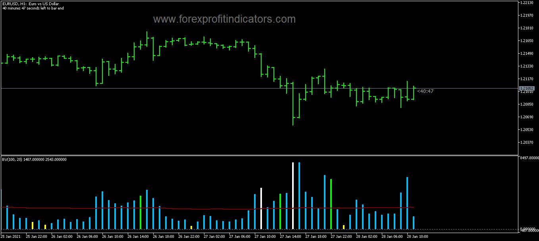 Bykov trend alert indicator