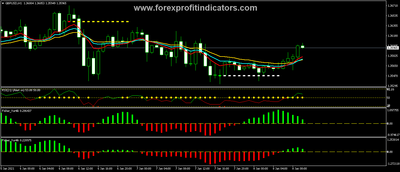 Free Download Best Forex Trading Templates