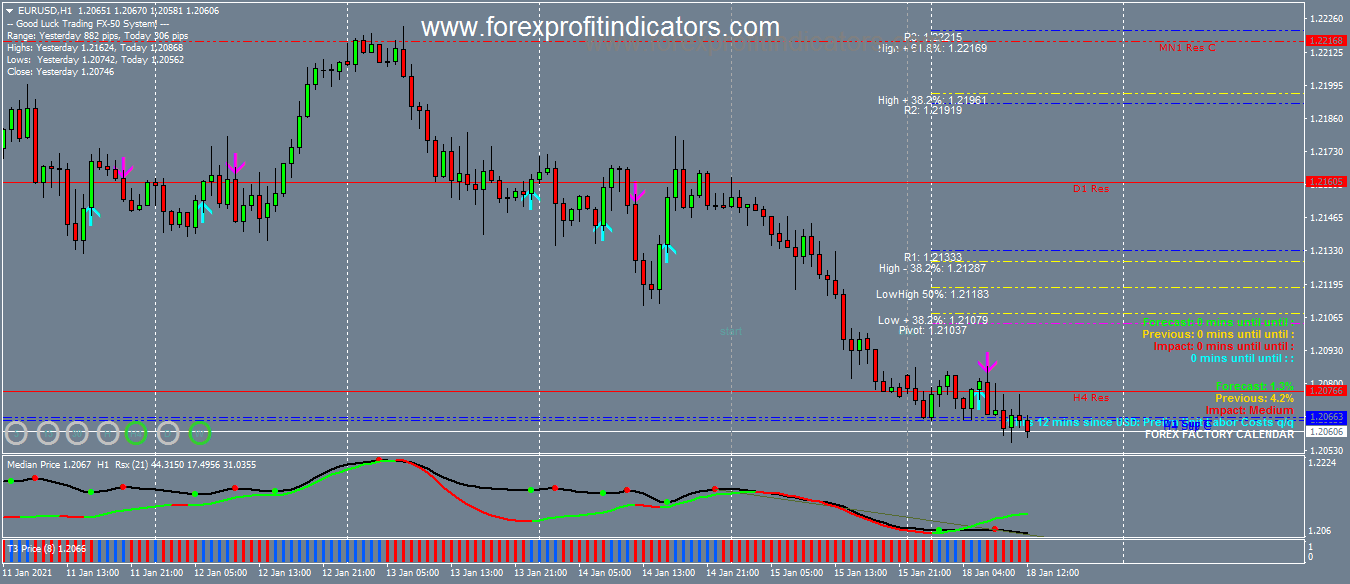 Awesome Forex Scalping Methods for 2021-definitly you should follow