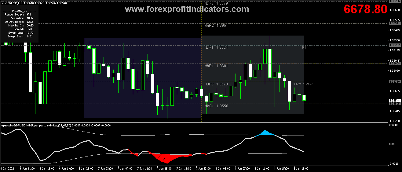 Best Forex Trading systems you Should have