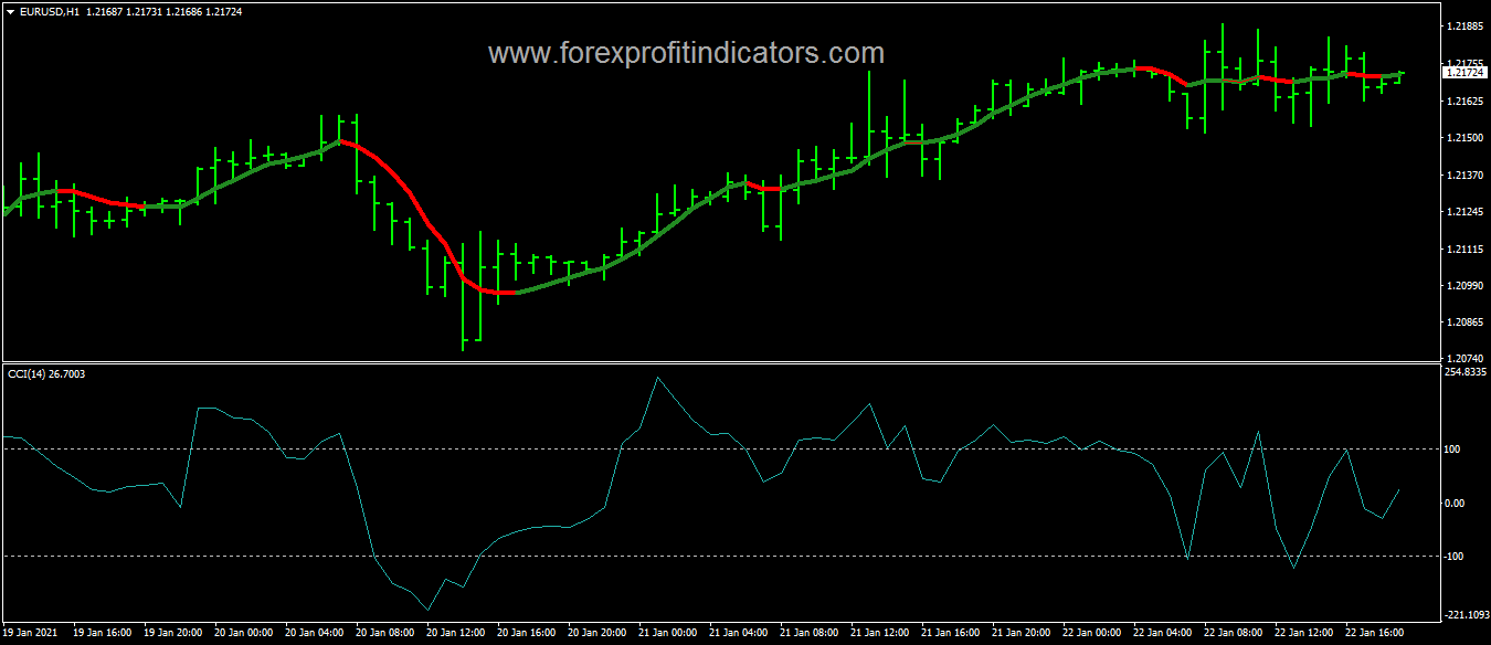 This image has an empty alt attribute; its file name is Forex-CCI-Winning-Scalping-Strategy-1.png