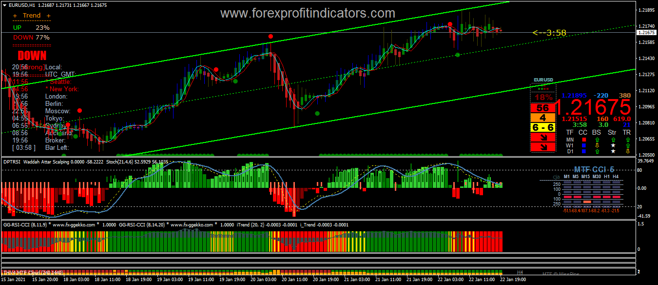 The Best forex signals idendify indicator collection -You should know