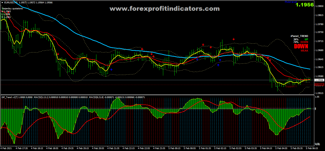 Free Download Forex GP Trend Scalping Strategy