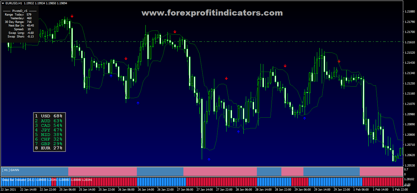 How to make money on Forex*