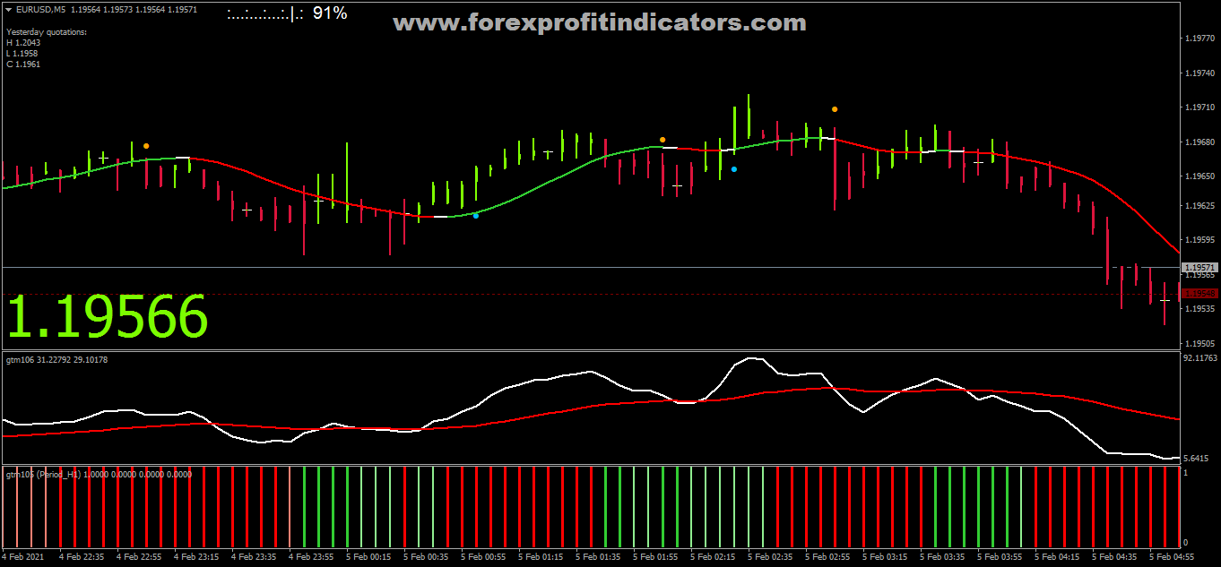 Free Download Forex Golden Trend Slope Scalping Strategy