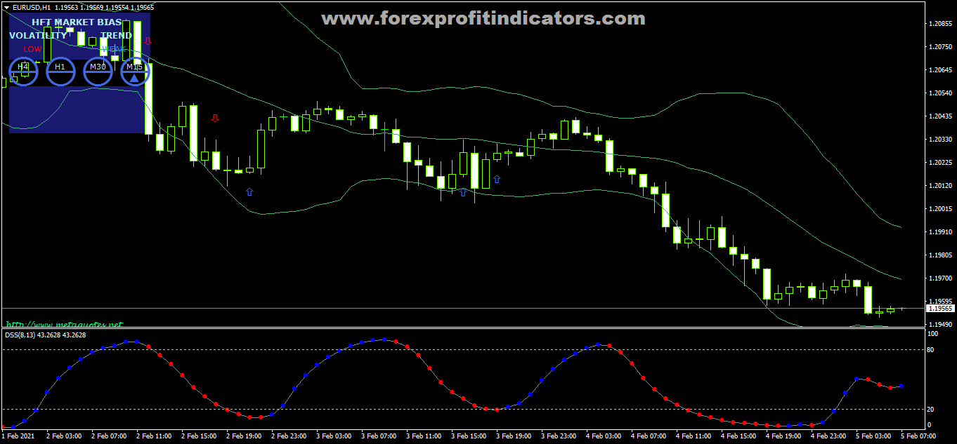 Free Download Forex HFT Sniper Scalping Strategy