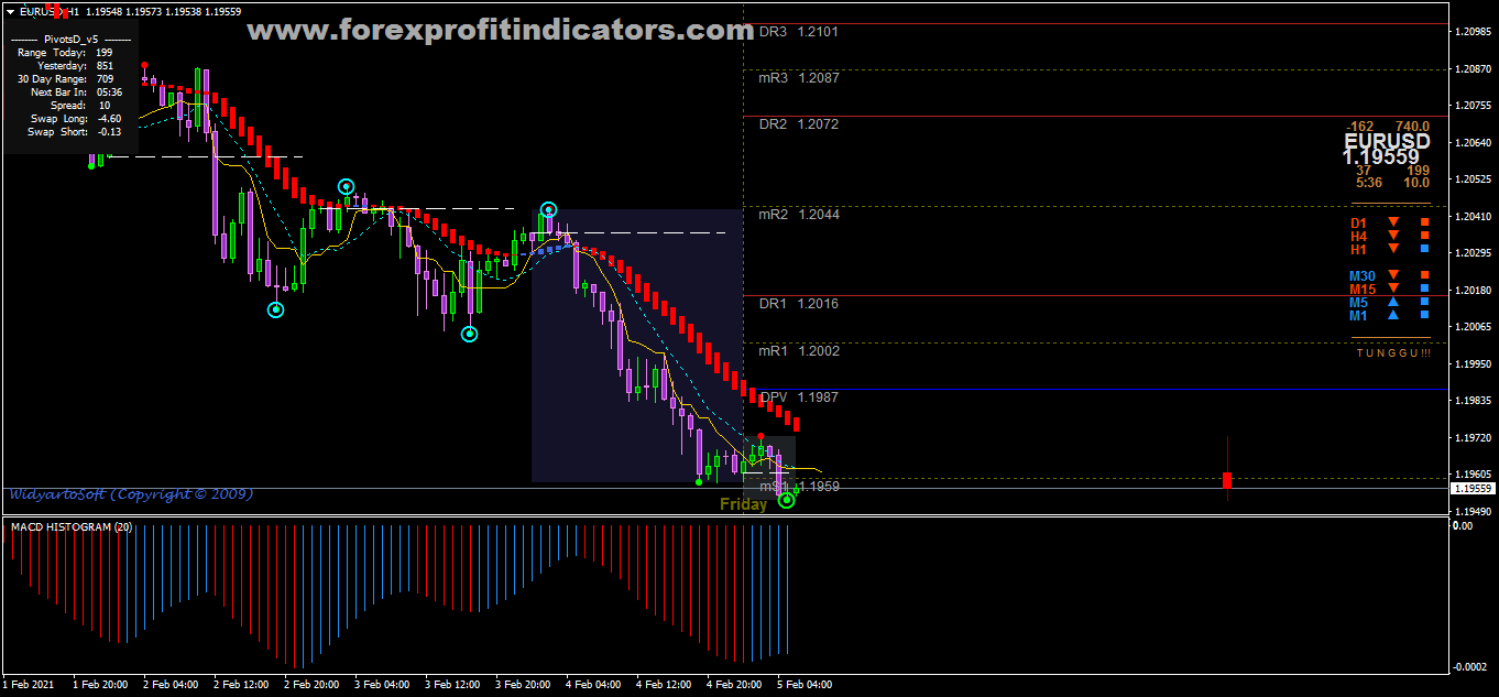 Free Download Forex Hama Direction Scalping Strategy