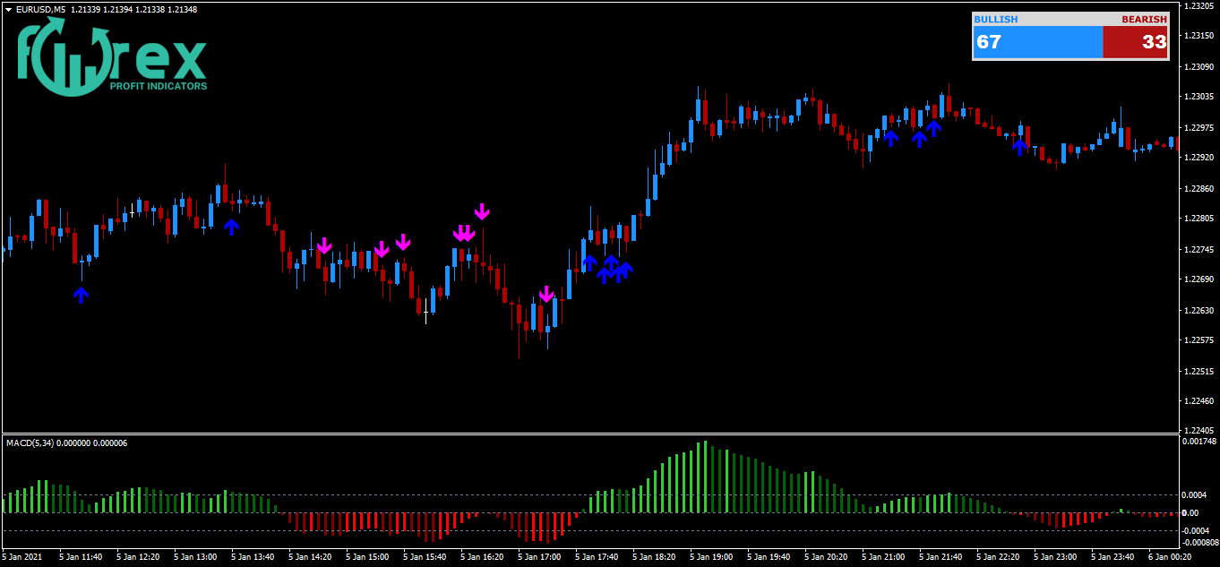 Is Forex Trading Profitable