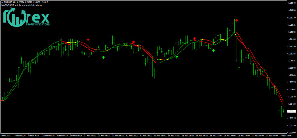Forex Indicators and how to use them