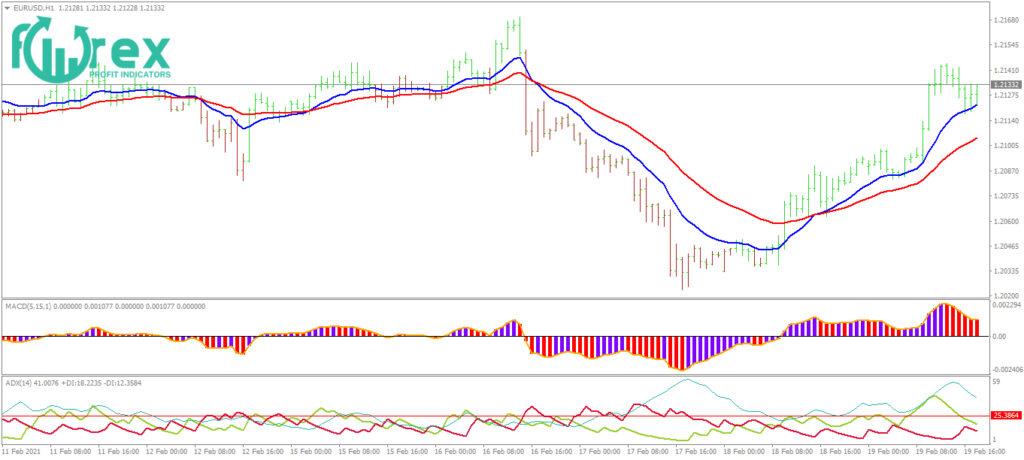 simple forex trading strategies
