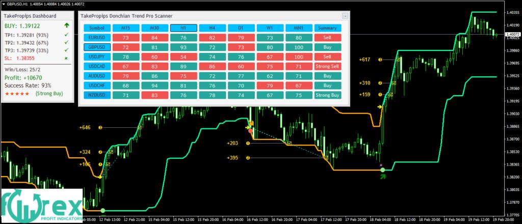 The Professional Forex Indicators-DonchianTrendPro_fix