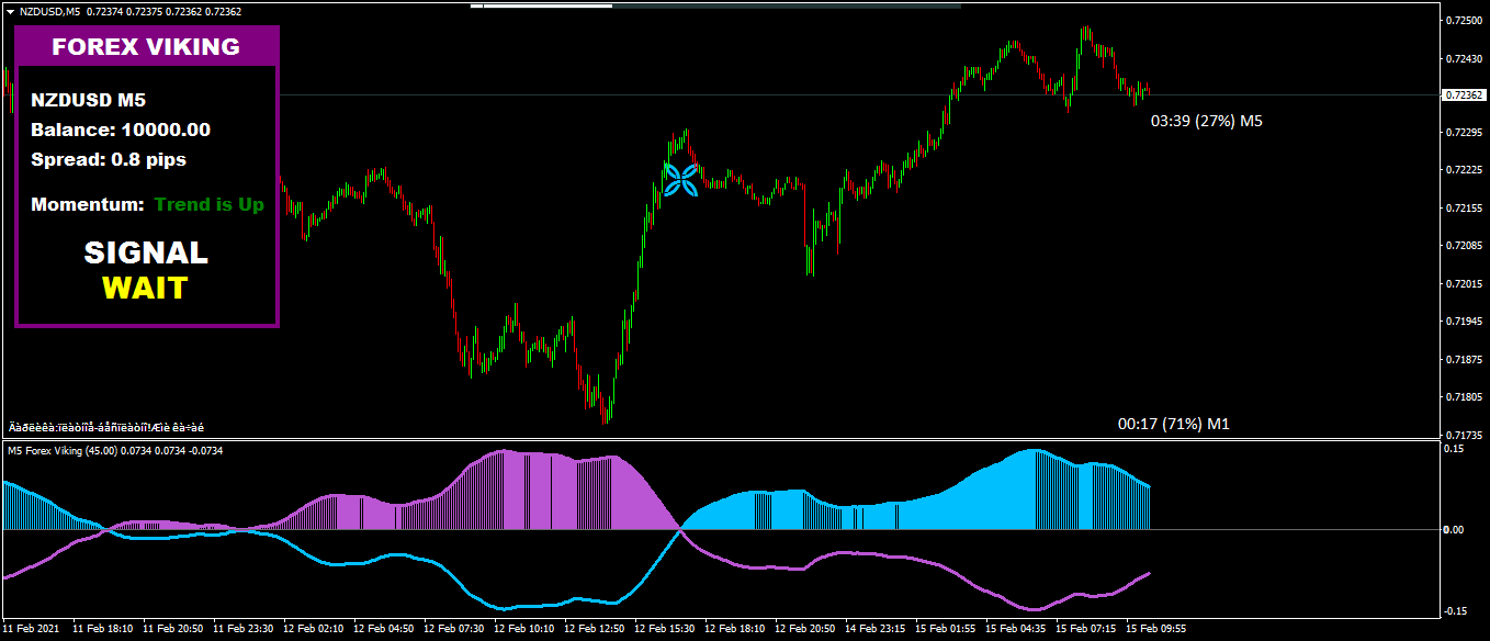 How to do Forex Trading -the best Forex Viking Pro Indicator