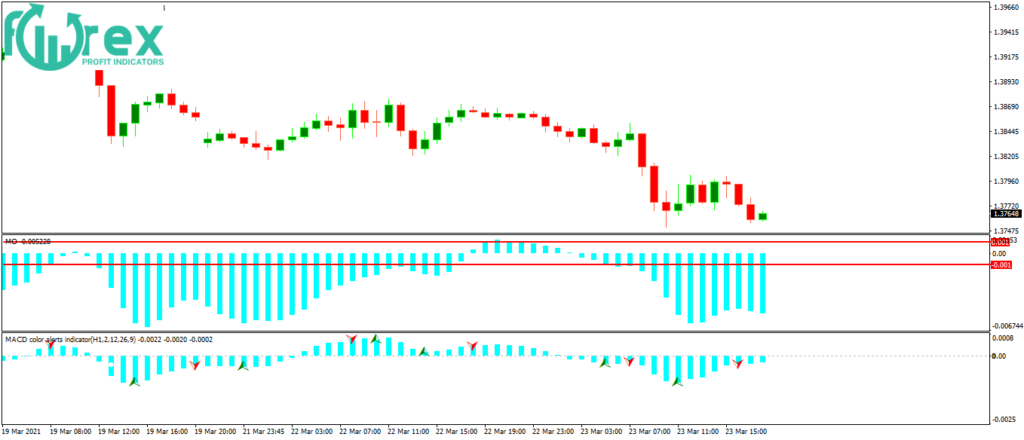 Advanced Forex trading strategies-The best review