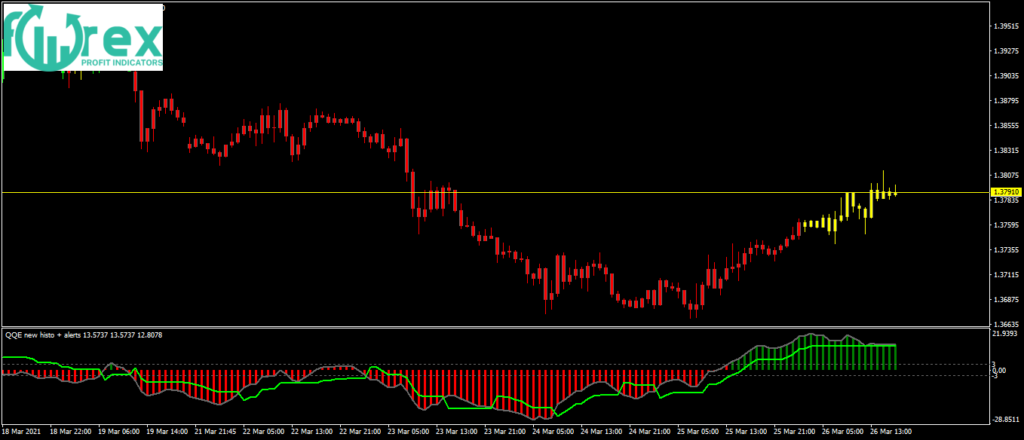 What is the best indicator for forex trading?