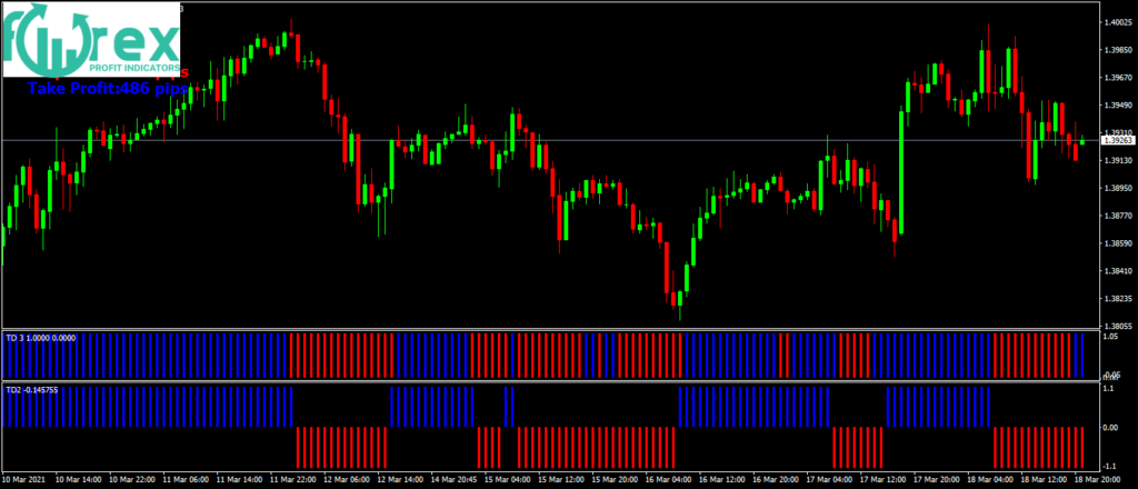 The best forex indicators that work